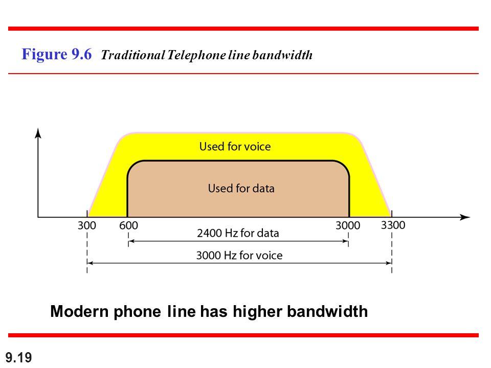 9.19 Figure 9.6 Traditional Telephone line bandwidth Modern phone line has higher bandwidth