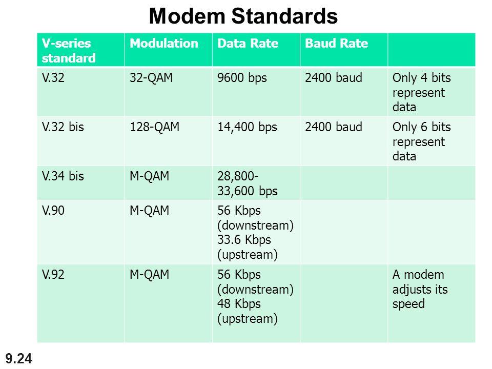 9.24 V-series standard ModulationData RateBaud Rate V.3232-QAM9600 bps2400 baudOnly 4 bits represent data V.32 bis128-QAM14,400 bps2400 baudOnly 6 bits represent data V.34 bisM-QAM28,800- 33,600 bps V.90M-QAM56 Kbps (downstream) 33.6 Kbps (upstream) V.92M-QAM56 Kbps (downstream) 48 Kbps (upstream) A modem adjusts its speed Modem Standards