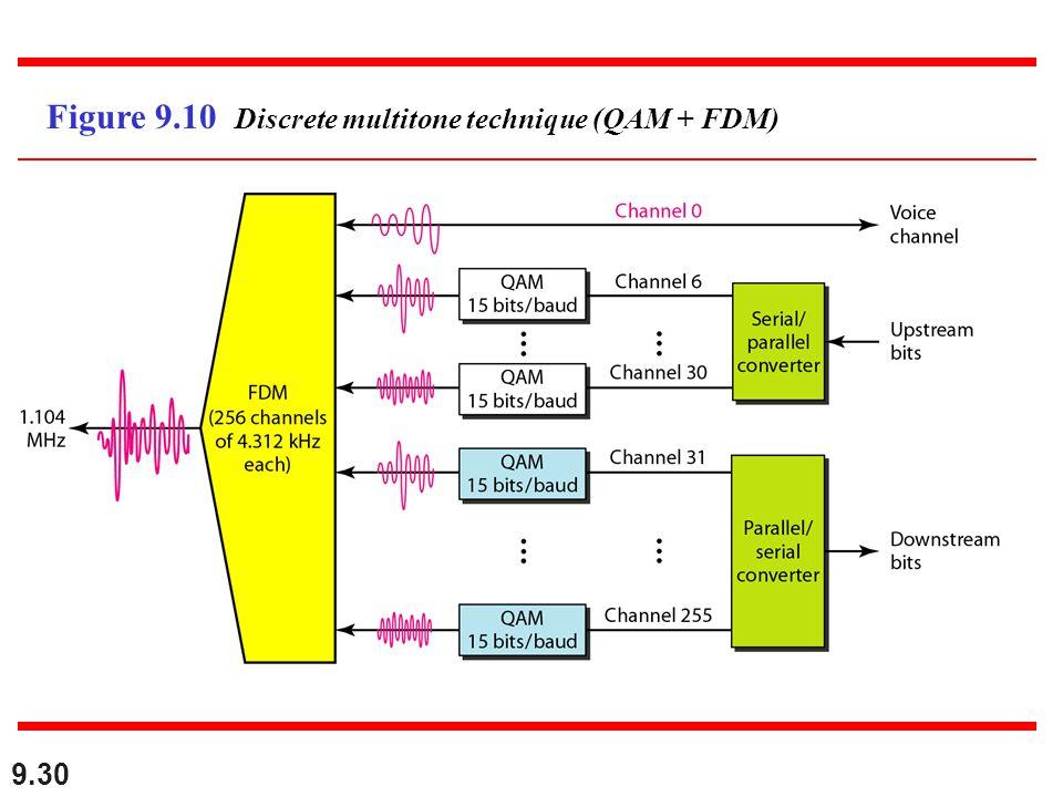 9.30 Figure 9.10 Discrete multitone technique (QAM + FDM)