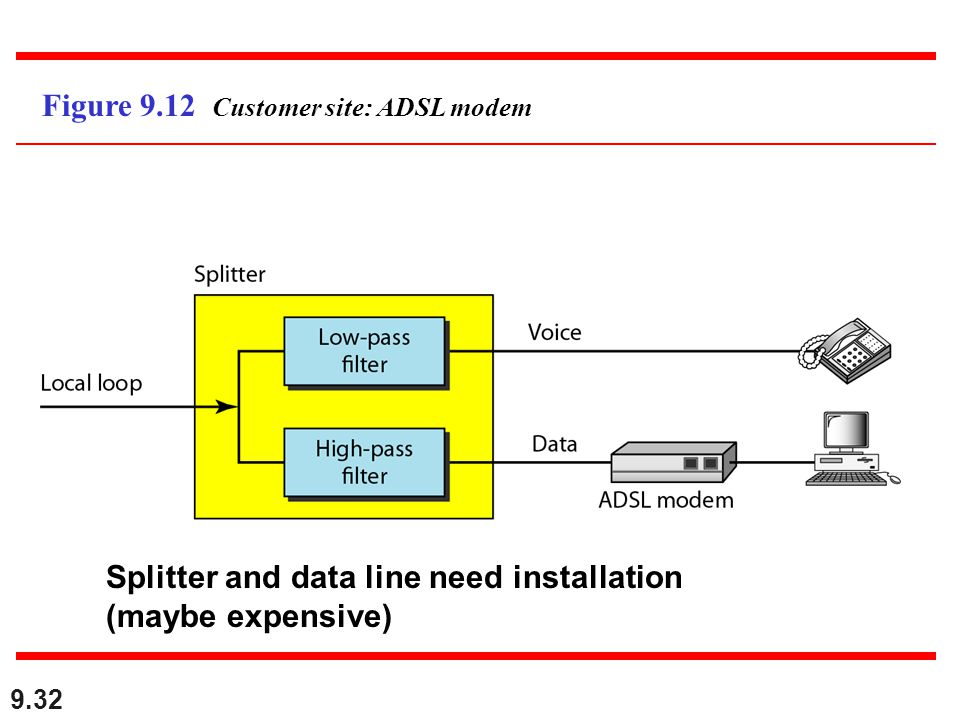 9.32 Figure 9.12 Customer site: ADSL modem Splitter and data line need installation (maybe expensive)