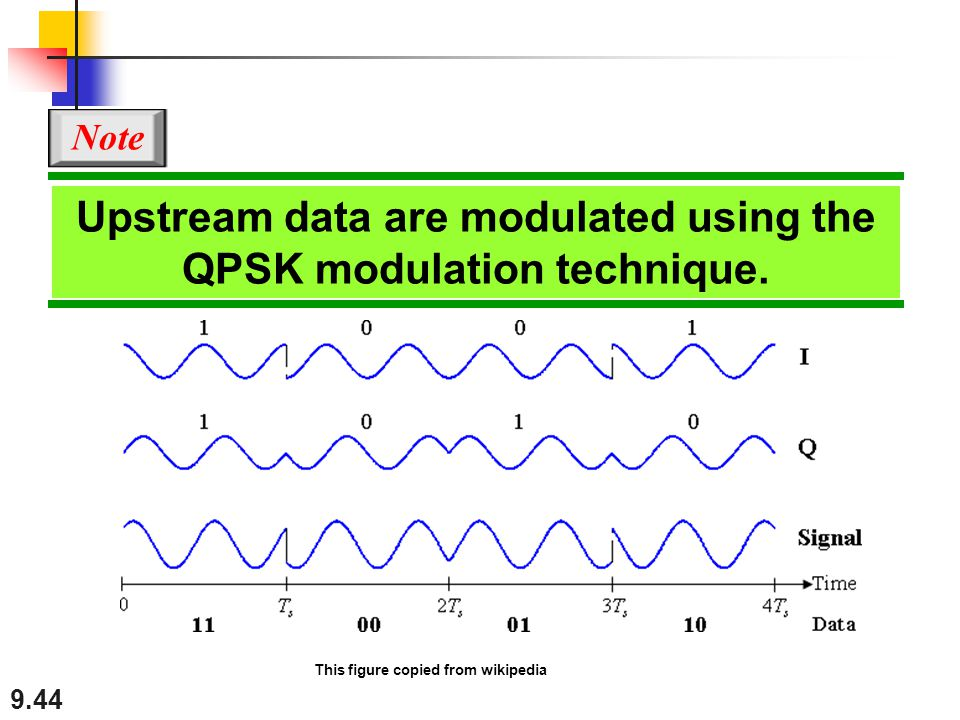 9.44 Upstream data are modulated using the QPSK modulation technique. Note This figure copied from wikipedia