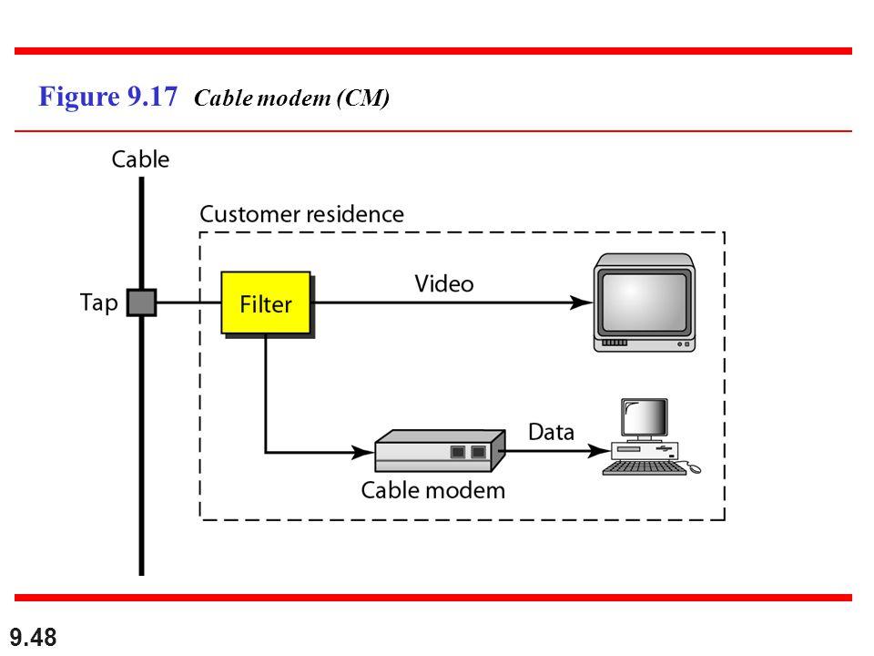 9.48 Figure 9.17 Cable modem (CM)
