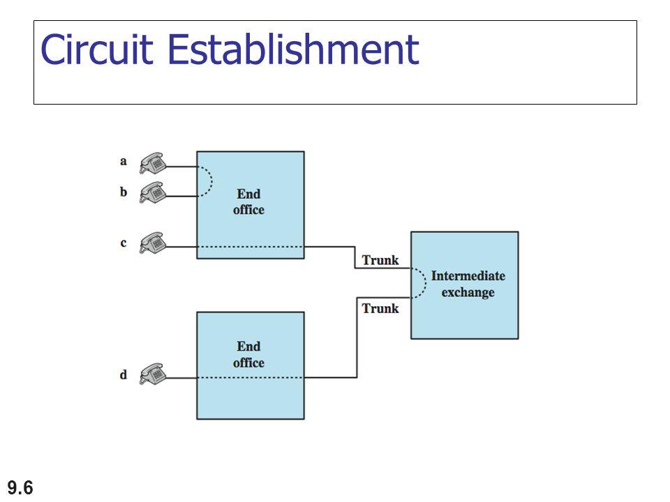 9.6 Circuit Establishment