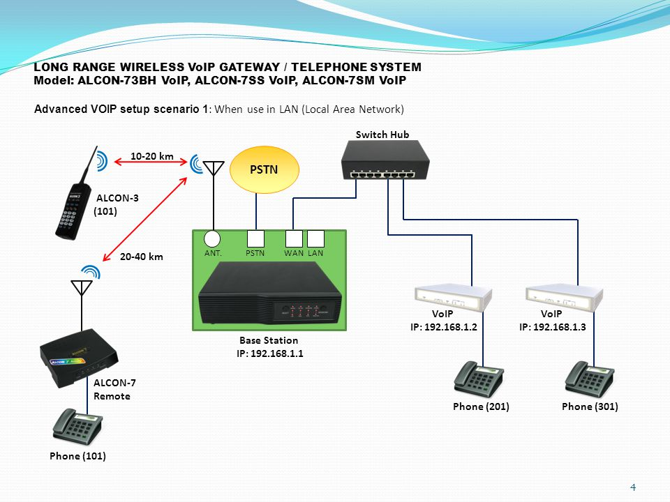 LONG RANGE WIRELESS VoIP GATEWAY / TELEPHONE SYSTEM Model: ALCON-73BH VoIP, ALCON-7SS VoIP, ALCON-7SM VoIP Advanced VOIP setup scenario 1 : When use in LAN (Local Area Network) 4 ANT.