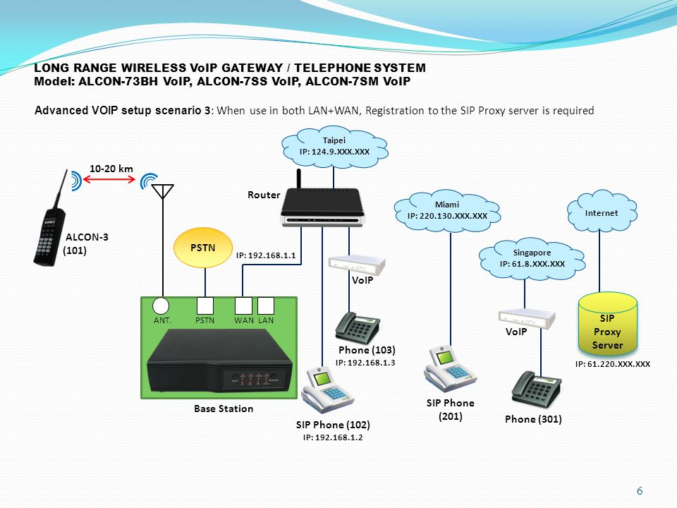 LONG RANGE WIRELESS VoIP GATEWAY / TELEPHONE SYSTEM Model: ALCON-73BH VoIP, ALCON-7SS VoIP, ALCON-7SM VoIP Advanced VOIP setup scenario 3: When use in both LAN+WAN, Registration to the SIP Proxy server is required 6 10-20 km ALCON-3 (101) Base Station Router SIP Phone (201) Phone (301) VoIP Miami IP: 220.130.XXX.XXX Singapore IP: 61.8.XXX.XXX ANT.