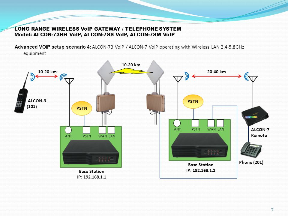 LONG RANGE WIRELESS VoIP GATEWAY / TELEPHONE SYSTEM Model: ALCON-73BH VoIP, ALCON-7SS VoIP, ALCON-7SM VoIP Advanced VOIP setup scenario 4: ALCON-73 VoIP / ALCON-7 VoIP operating with Wireless LAN 2.4-5.8GHz equipment 7 10-20 km ALCON-3 (101) Base Station IP: 192.168.1.1 ANT.