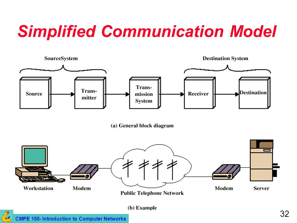 CMPE 150- Introduction to Computer Networks 32 Simplified Communication Model