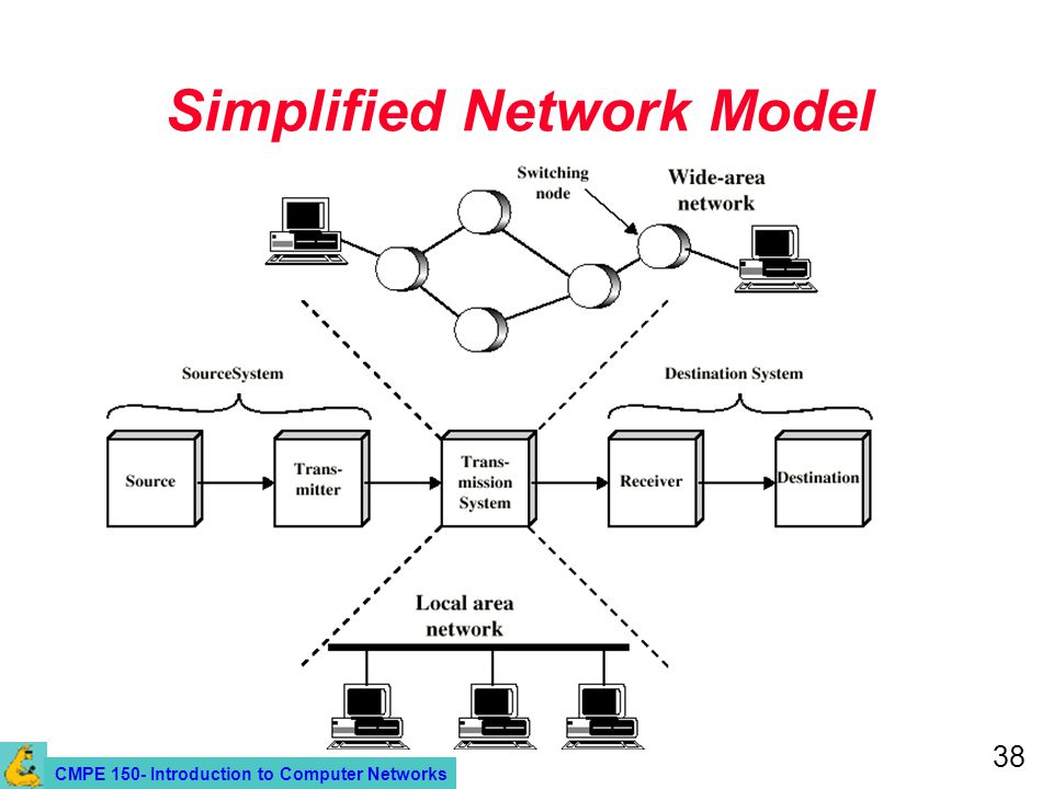 CMPE 150- Introduction to Computer Networks 38 Simplified Network Model