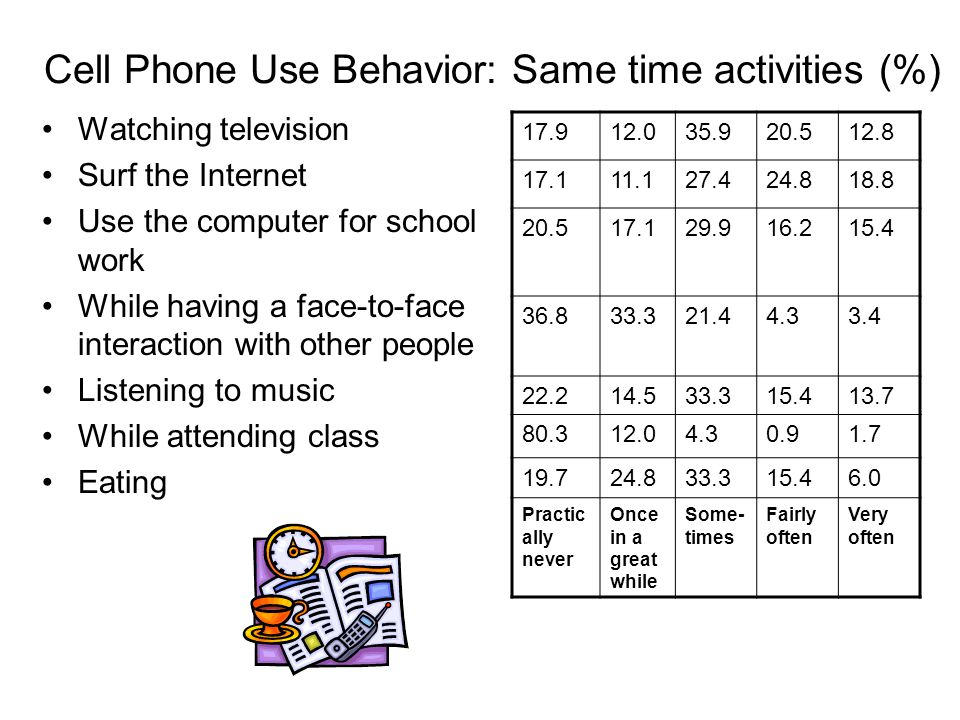 Cell Phone Use Behavior: Same time activities (%) Watching television Surf the Internet Use the computer for school work While having a face-to-face interaction with other people Listening to music While attending class Eating 17.912.035.920.512.8 17.111.127.424.818.8 20.517.129.916.215.4 36.833.321.44.33.4 22.214.533.315.413.7 80.312.04.30.91.7 19.724.833.315.46.0 Practic ally never Once in a great while Some- times Fairly often Very often