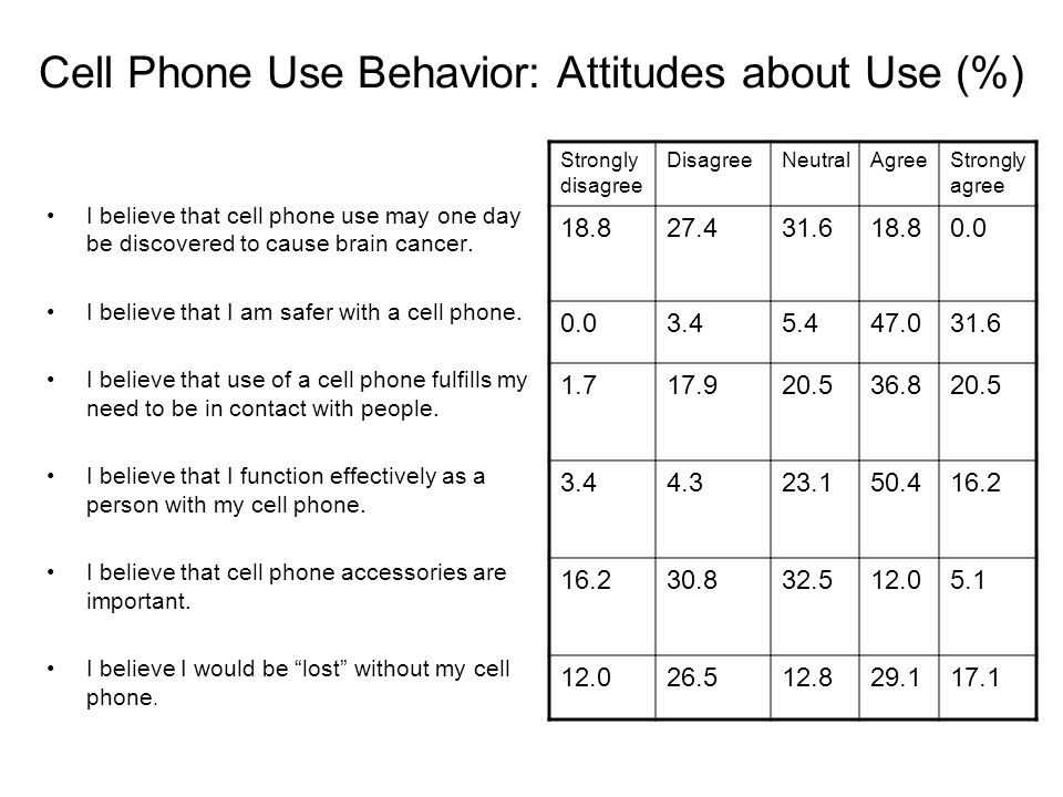 Cell Phone Use Behavior: Attitudes about Use (%) I believe that cell phone use may one day be discovered to cause brain cancer.