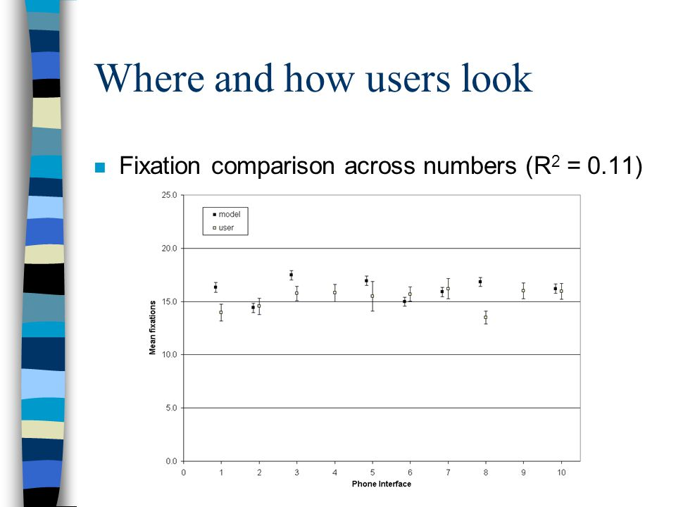 Where and how users look n Fixation comparison across numbers (R 2 = 0.11)