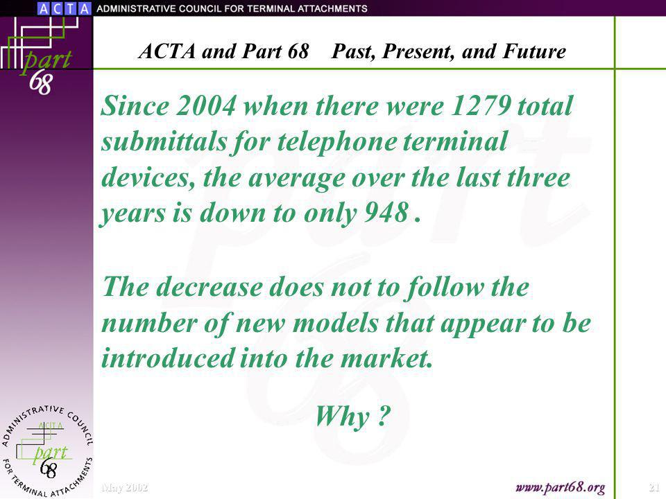Since 2004 when there were 1279 total submittals for telephone terminal devices, the average over the last three years is down to only 948.