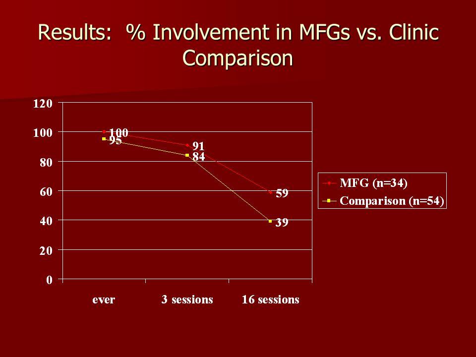 Results: % Involvement in MFGs vs. Clinic Comparison