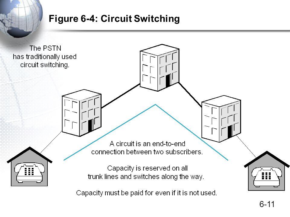 6-11 Figure 6-4: Circuit Switching