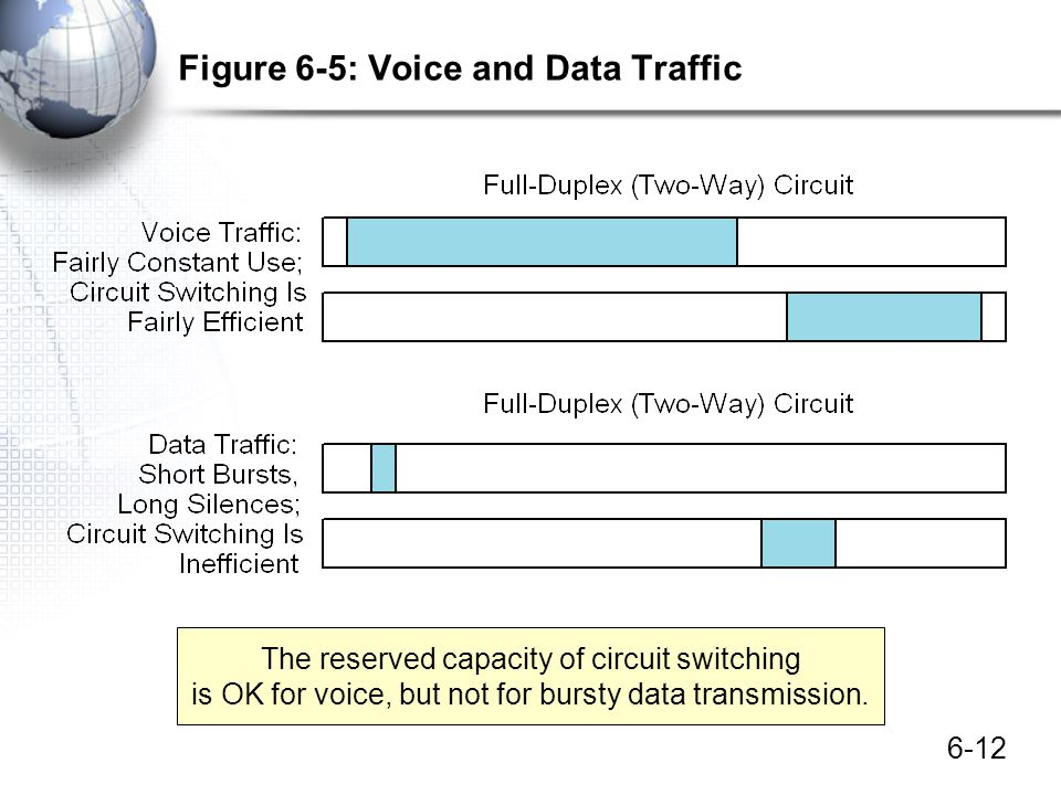 6-12 Figure 6-5: Voice and Data Traffic The reserved capacity of circuit switching is OK for voice, but not for bursty data transmission.