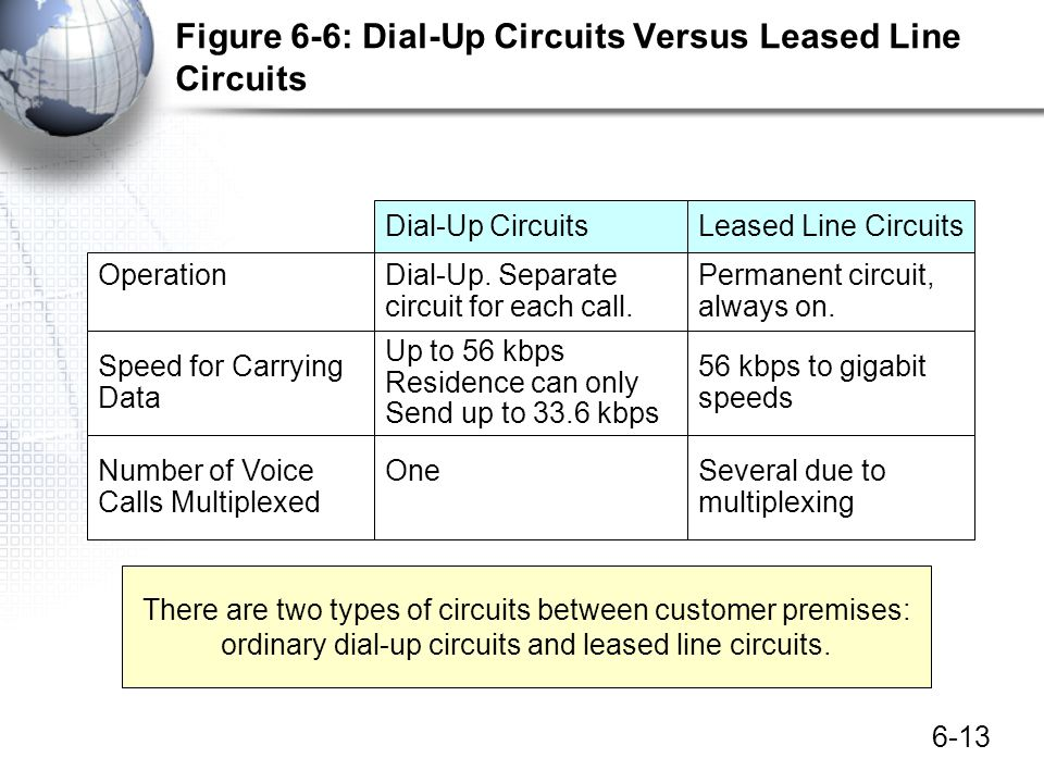 6-13 Figure 6-6: Dial-Up Circuits Versus Leased Line Circuits Dial-Up CircuitsLeased Line Circuits OperationDial-Up. Separate circuit for each call. P