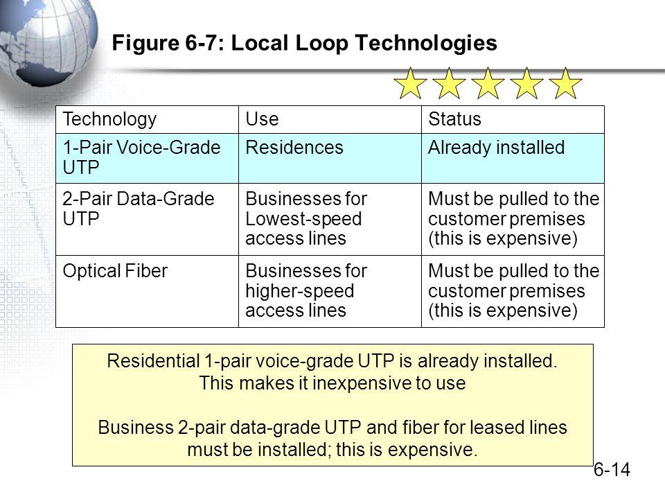 6-14 Figure 6-7: Local Loop Technologies TechnologyUseStatus 1-Pair Voice-Grade UTP ResidencesAlready installed 2-Pair Data-Grade UTP Businesses for L