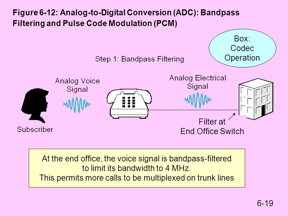 6-19 Figure 6-12: Analog-to-Digital Conversion (ADC): Bandpass Filtering and Pulse Code Modulation (PCM) At the end office, the voice signal is bandpa