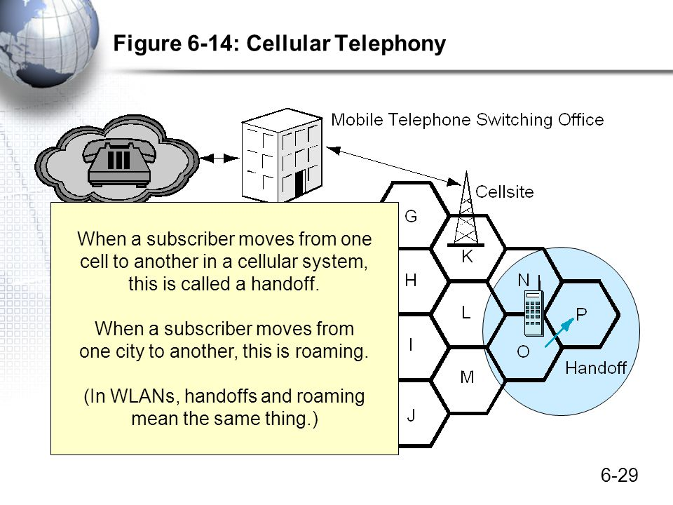 6-29 Figure 6-14: Cellular Telephony When a subscriber moves from one cell to another in a cellular system, this is called a handoff. When a subscribe