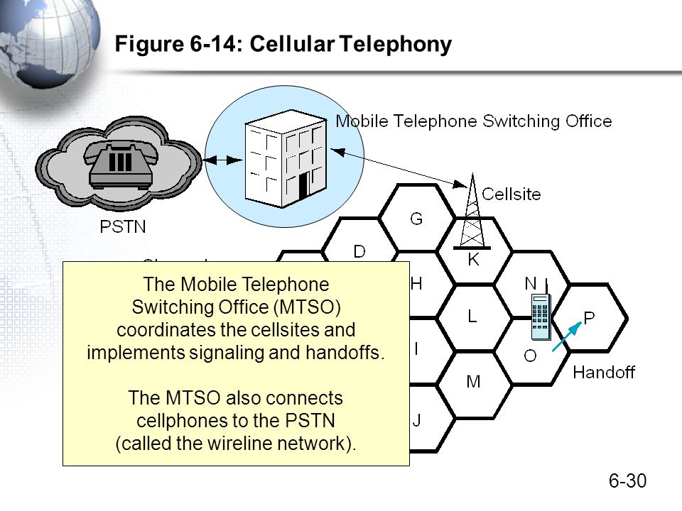 6-30 Figure 6-14: Cellular Telephony The Mobile Telephone Switching Office (MTSO) coordinates the cellsites and implements signaling and handoffs. The