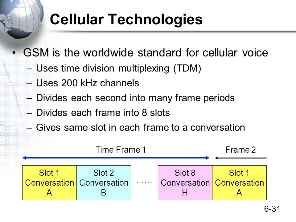 6-31 Cellular Technologies GSM is the worldwide standard for cellular voice –Uses time division multiplexing (TDM) –Uses 200 kHz channels –Divides eac
