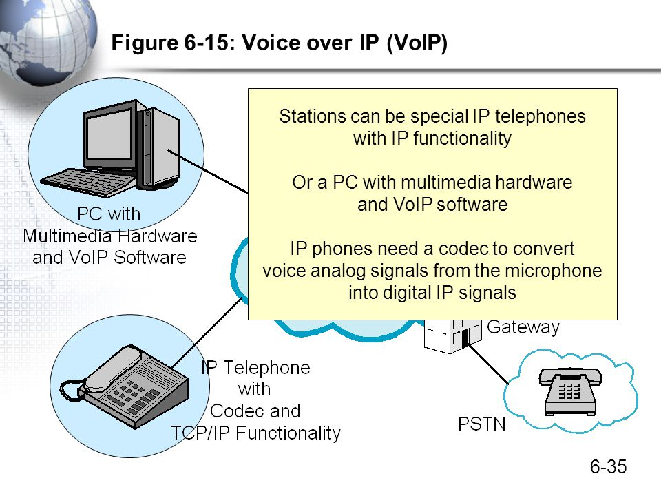 6-35 Figure 6-15: Voice over IP (VoIP) Stations can be special IP telephones with IP functionality Or a PC with multimedia hardware and VoIP software