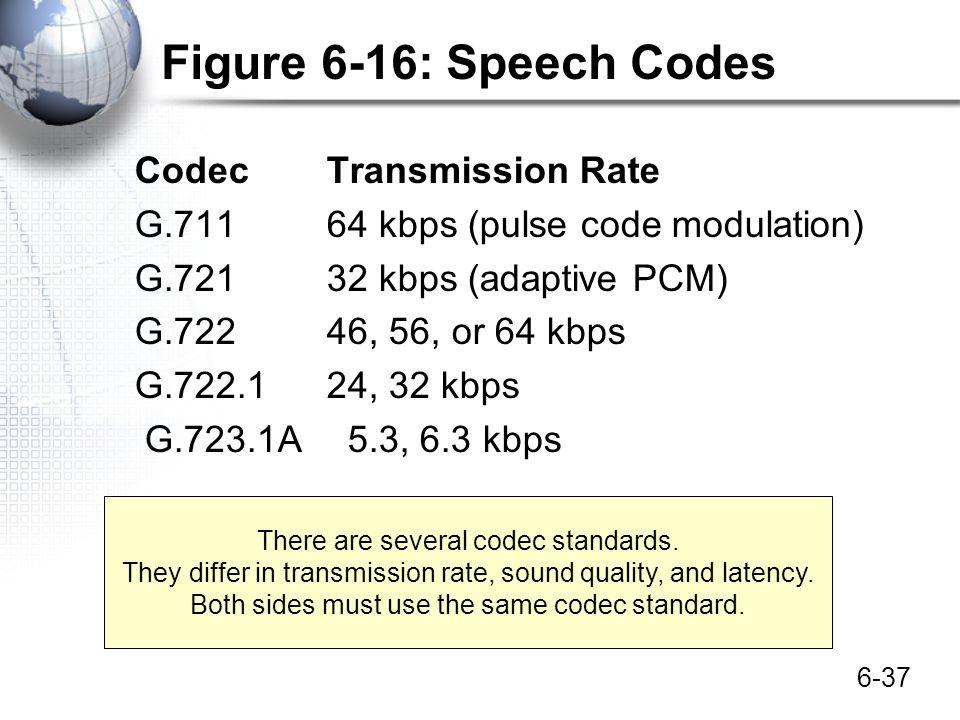 6-37 Figure 6-16: Speech Codes CodecTransmission Rate G.71164 kbps (pulse code modulation) G.72132 kbps (adaptive PCM) G.72246, 56, or 64 kbps G.722.1
