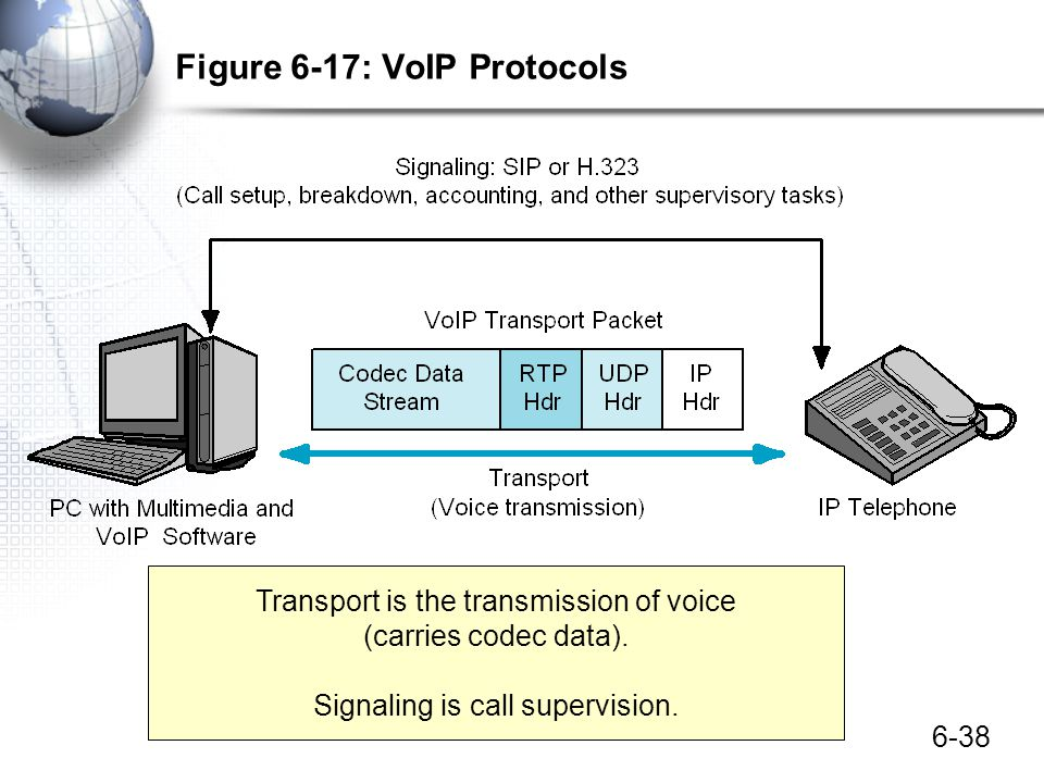 6-38 Figure 6-17: VoIP Protocols Transport is the transmission of voice (carries codec data). Signaling is call supervision.