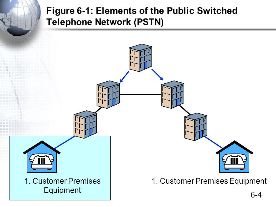 6-65 Telecommunications Data Communications versus Telecommunications The PSTNs Technical Elements –Customer premises equipment (PBX and 4-pair UTP) –Access system (local loop) –Transport core –Signaling (call setup and management) POP to interconnect carriers