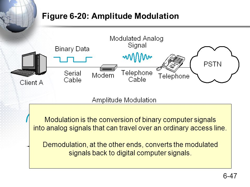 6-47 Figure 6-20: Amplitude Modulation Modulation is the conversion of binary computer signals into analog signals that can travel over an ordinary ac