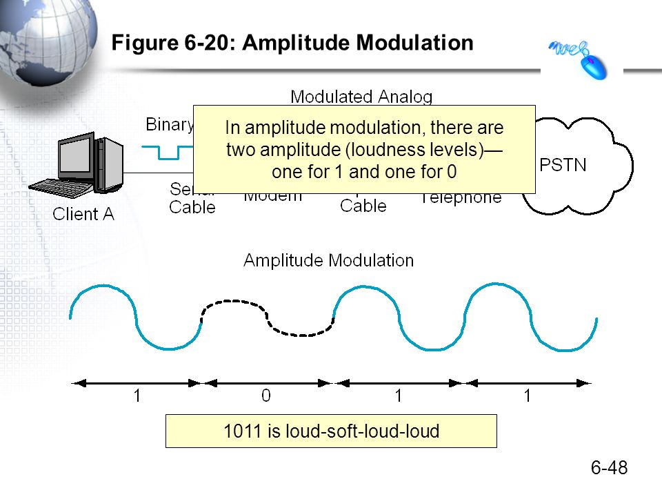 6-48 Figure 6-20: Amplitude Modulation In amplitude modulation, there are two amplitude (loudness levels) one for 1 and one for 0 1011 is loud-soft-lo