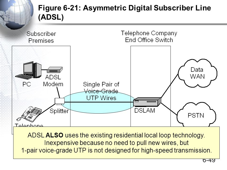 6-49 Figure 6-21: Asymmetric Digital Subscriber Line (ADSL) ADSL ALSO uses the existing residential local loop technology. Inexpensive because no need