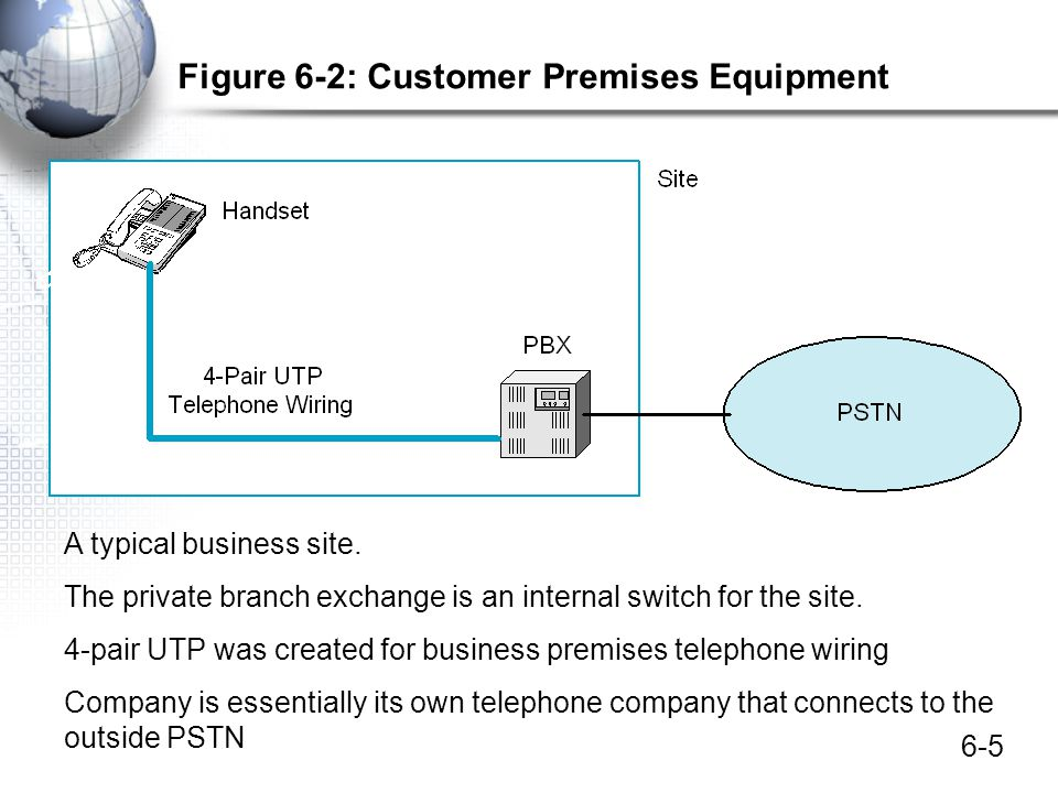 6-16 Figure 6-9: The PSTN: Mostly Digital with Analog Local Loops Today, everything is digital except for the local loop access line and residential telephones.