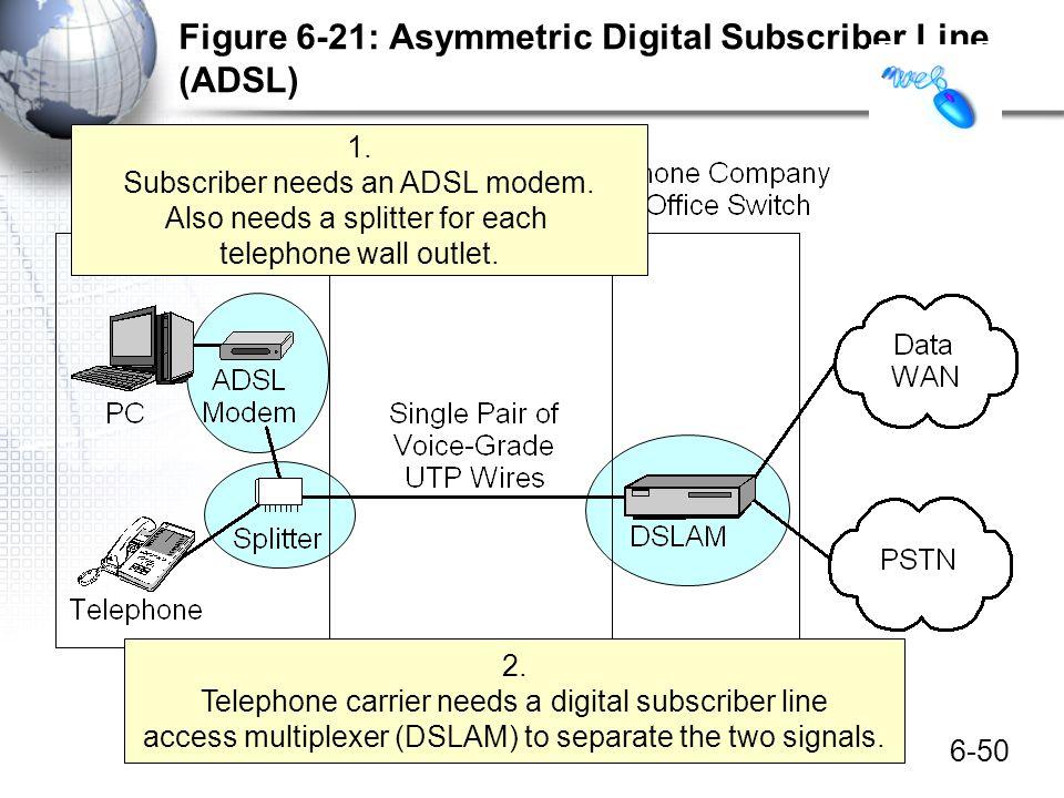 6-50 Figure 6-21: Asymmetric Digital Subscriber Line (ADSL) 1. Subscriber needs an ADSL modem. Also needs a splitter for each telephone wall outlet. 2