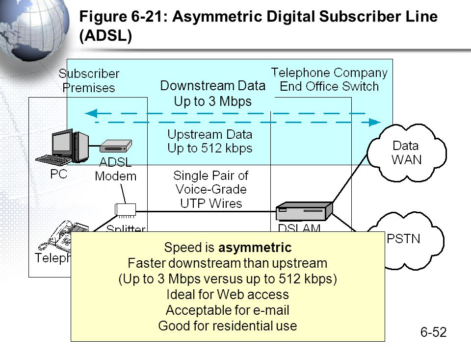 6-52 Figure 6-21: Asymmetric Digital Subscriber Line (ADSL) Downstream Data Up to 3 Mbps Speed is asymmetric Faster downstream than upstream (Up to 3