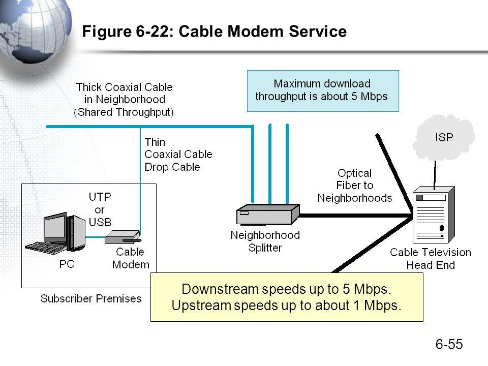 6-55 Figure 6-22: Cable Modem Service Downstream speeds up to 5 Mbps. Upstream speeds up to about 1 Mbps.