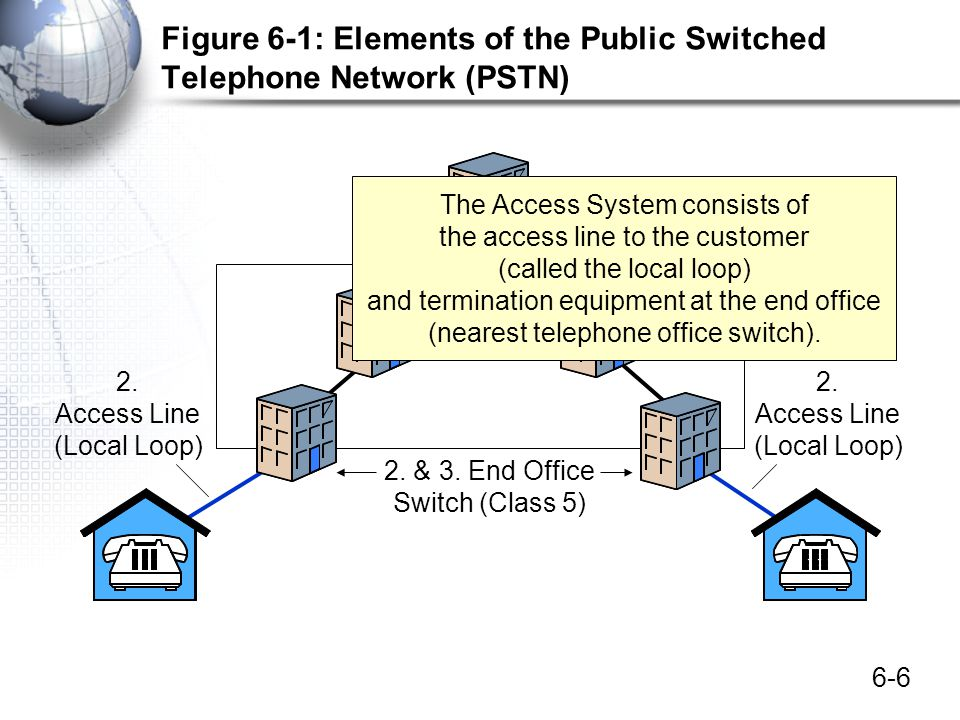 6-67 PSTN Transmission Circuit Switching –Reserved capacity end-to-end –Acceptable for voice, but not for bursty data transmission –Dial-up and leased line circuits Analog and Digital Transmission –Analog signals on the local loop –ADC and DAC at the end office switch –ADC: bandpass filtering and sampling for 64 kbps –DAC: sample values are converted to sound levels