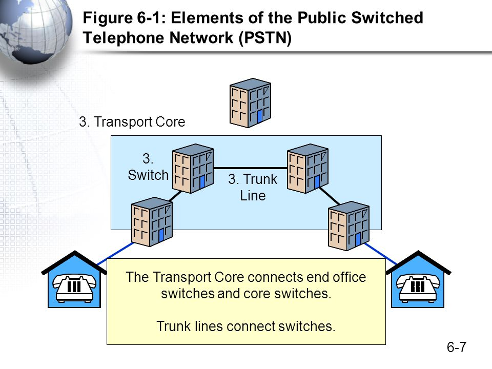 6-7 Figure 6-1: Elements of the Public Switched Telephone Network (PSTN) 3. Transport Core 3. Trunk Line 3. Switch The Transport Core connects end off