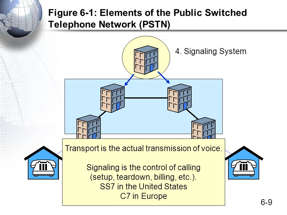 6-60 Figure 6-18: Residential Internet Access Services Satellite Internet Access –Very expensive –Often needed to serve rural areas New