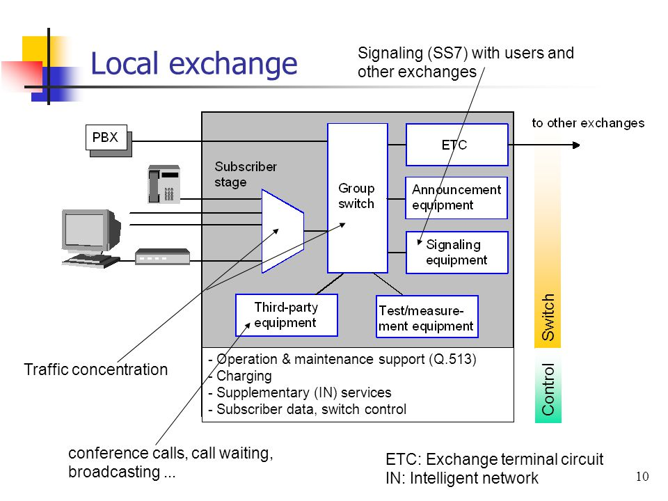 10 Switch Local exchange ETC: Exchange terminal circuit IN: Intelligent network conference calls, call waiting, broadcasting... Signaling (SS7) with u