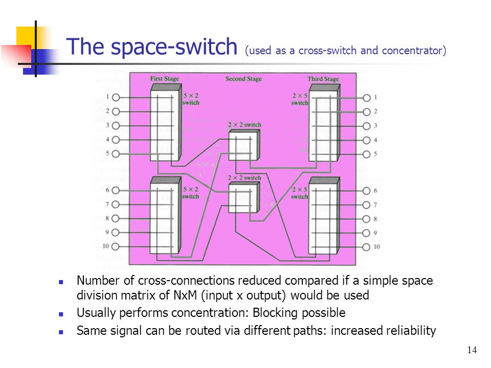 14 The space-switch (used as a cross-switch and concentrator) Number of cross-connections reduced compared if a simple space division matrix of NxM (i