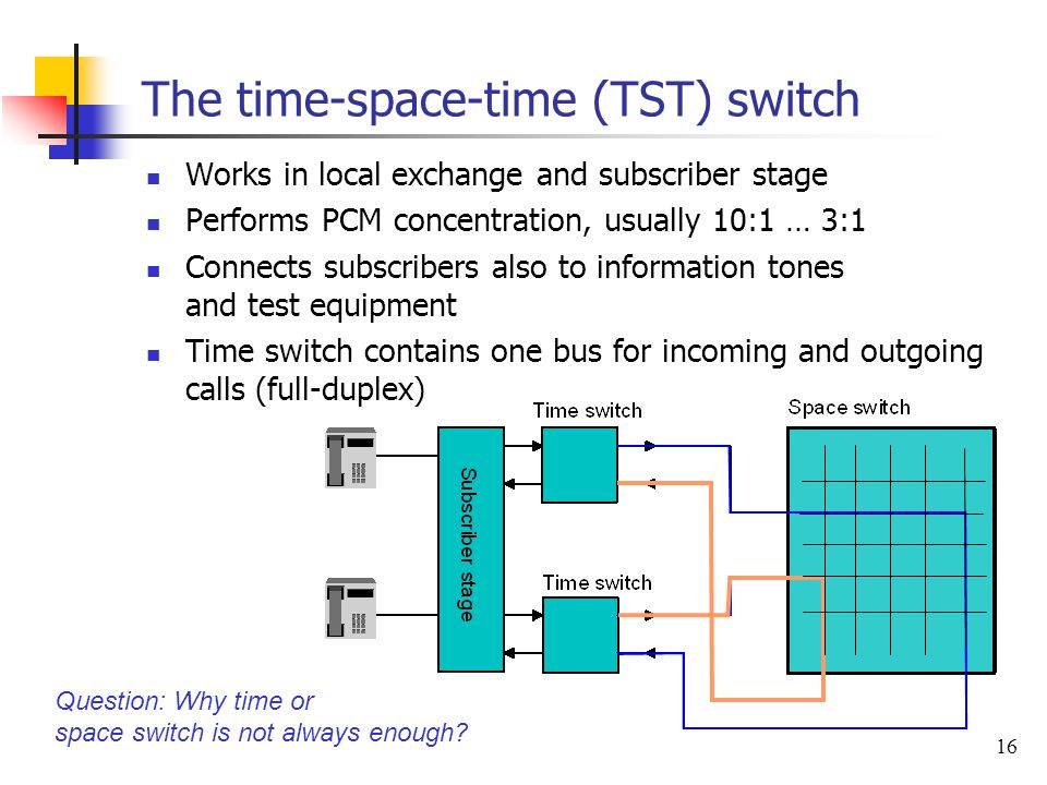 16 The time-space-time (TST) switch Works in local exchange and subscriber stage Performs PCM concentration, usually 10:1 … 3:1 Connects subscribers a