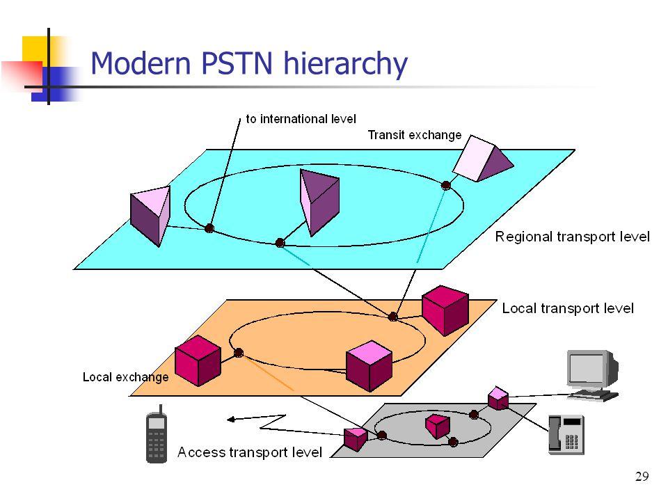29 Modern PSTN hierarchy