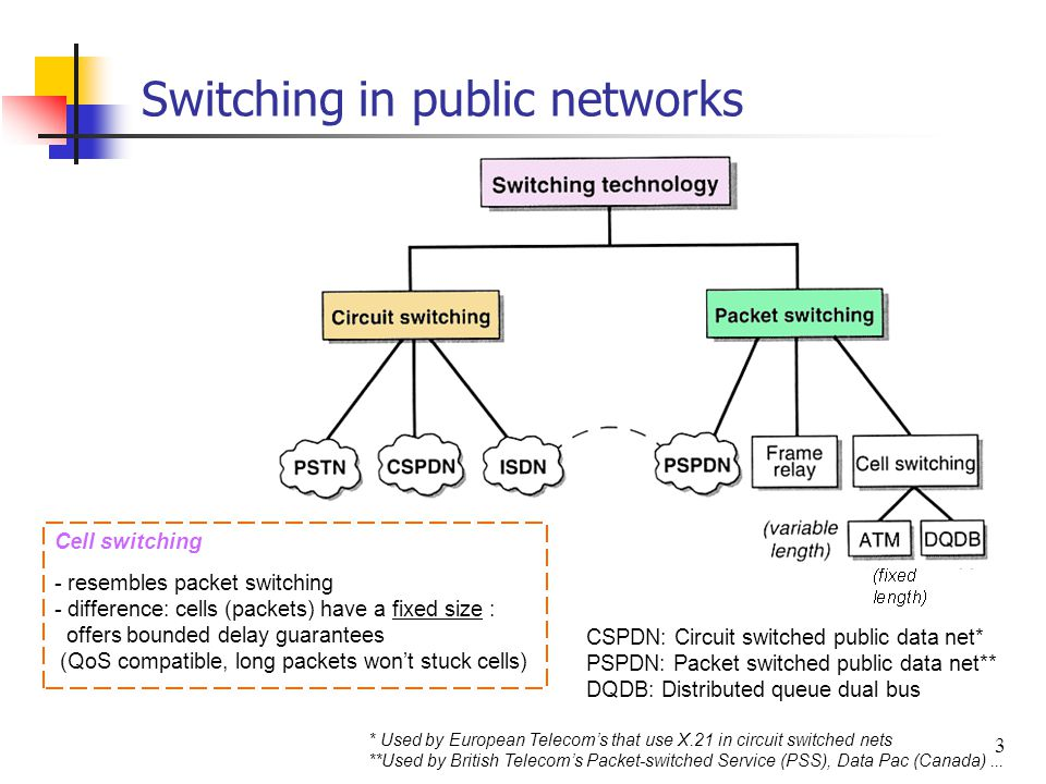 3 Switching in public networks CSPDN: Circuit switched public data net* PSPDN: Packet switched public data net** DQDB: Distributed queue dual bus * Us