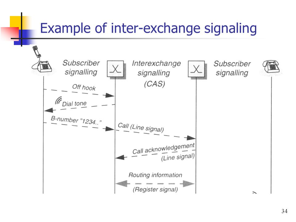 34 Example of inter-exchange signaling