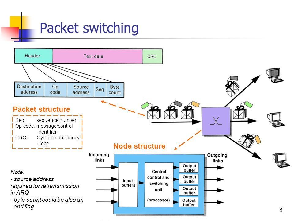 5 Packet switching Node structure Packet structure Seq: sequence number Op code: message/control identifier CRC: Cyclic Redundancy Code Note: - source