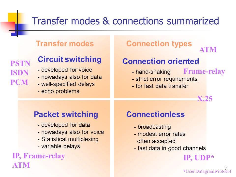 7 Transfer modes & connections summarized Circuit switching Packet switching Connection oriented Connectionless - hand-shaking - strict error requirem