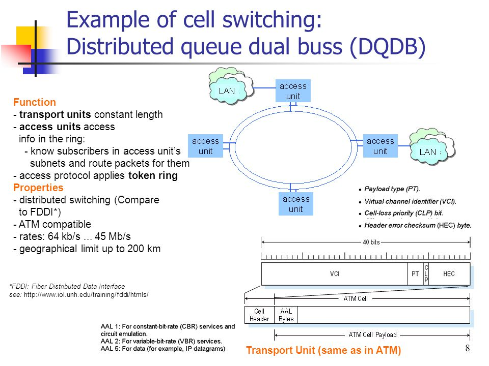 8 Example of cell switching: Distributed queue dual buss (DQDB) Function - transport units constant length - access units access info in the ring: - k