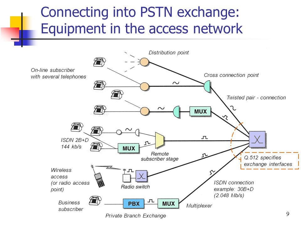 9 Connecting into PSTN exchange: Equipment in the access network ISDN connection example: 30B+D (2.048 Mb/s) Twisted pair - connection Private Branch