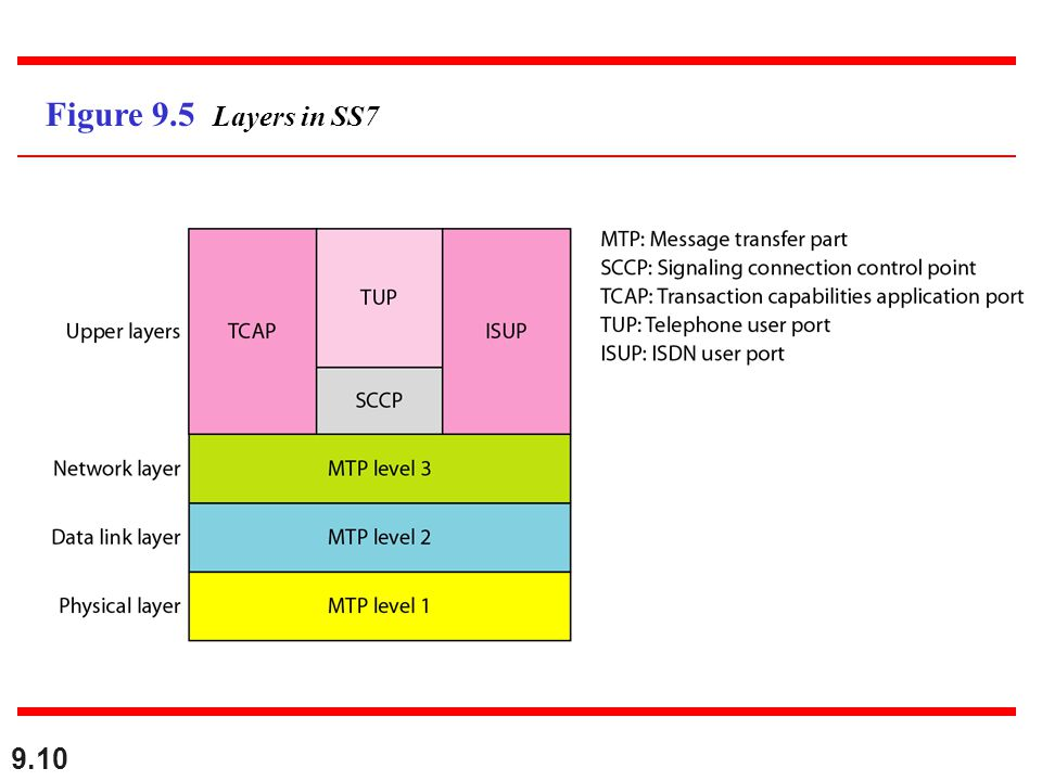 9.10 Figure 9.5 Layers in SS7